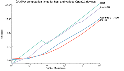 Gamma computation performance on host and various OpenCL devices