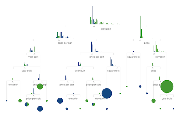visual introduction to machine learning
