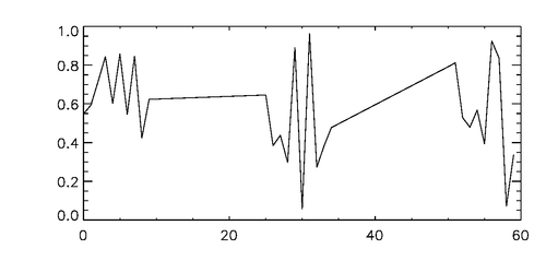 Plotting time series data with gaps - michaelgalloy com